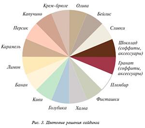 Цветовые решения сайдинга