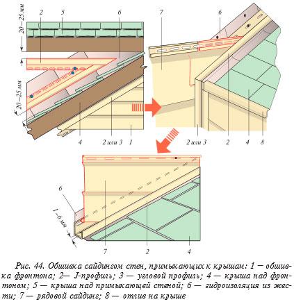 Установка горизонтальных сайдинг-панелей на стенах в местах, примыкающих к крыше