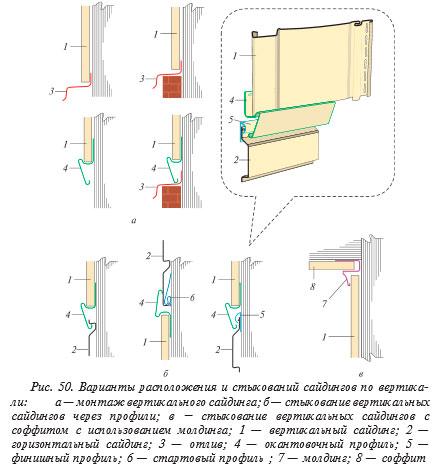 Варианты стыкования сайдинга по вертикали