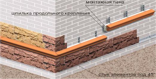 Схема устройства отлива над выступающим относительно стены цоколем
